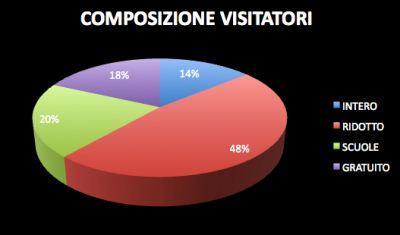 2010 Tipologia Biglietti