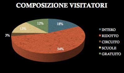 2011 Tipologia Biglietti
