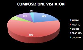 2013 Tipologia Biglietti