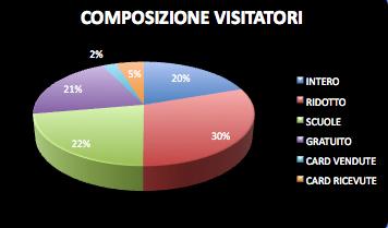 2015 Tipologia Biglietti