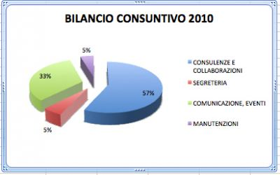 Bilancio Consuntivo 2010
