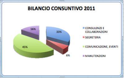 Bilancio Consuntivo 2011