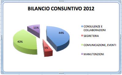 Bilancio Consuntivo 2012