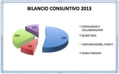 Bilancio Consuntivo 2013