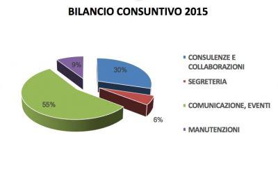 Bilancio Consuntivo 2015