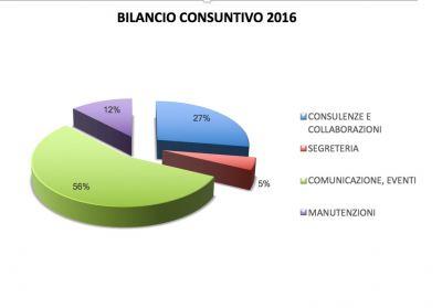 Bilancio Consuntivo 2016