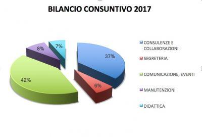Bilancio Consuntivo 2017